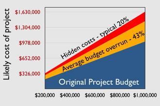 project cost-line330